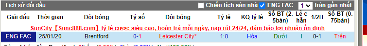 soi-keo-brentford-vs-leicester-city-21h30-ngay-24-01-2021-3