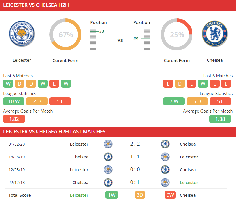 soi-keo-leicester-city-vs-chelsea-03h00-ngay-20-01-2021-3