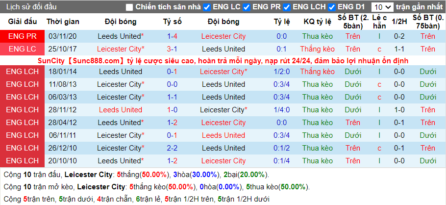 soi-keo-leicester-city-vs-leeds-united-21h00-ngay-31-01-2021-3
