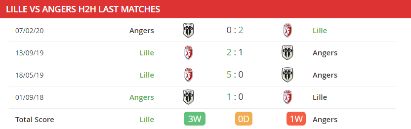 soi-keo-lille-vs-angers-03h00-ngay-07-01-2021-3