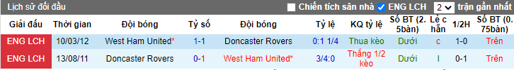 soi-keo-west-ham-vs-doncaster-rovers-22h00-ngay-23-01-2021-3