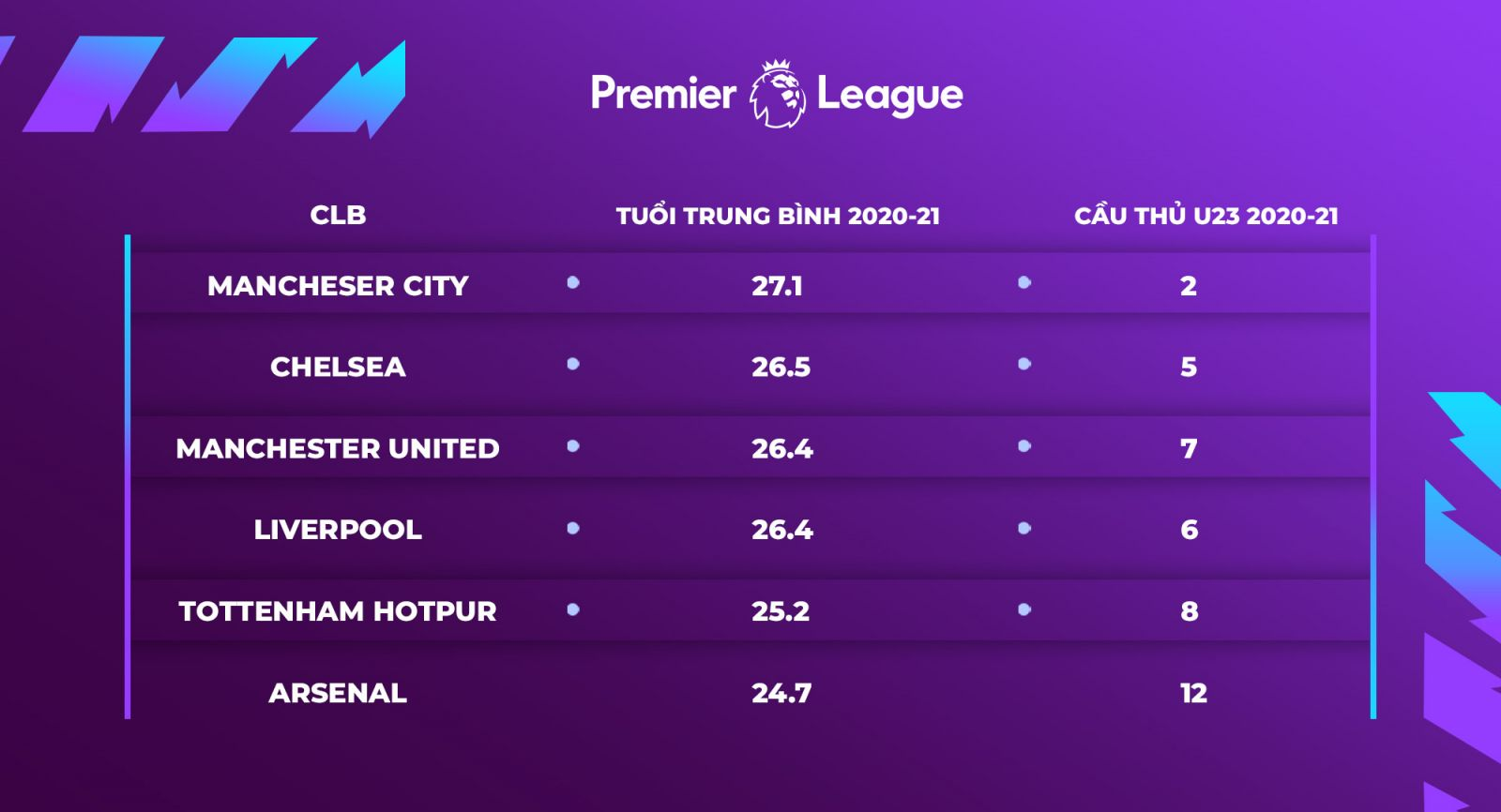 Average age and number of young players on the payroll of the Big 6 Premier League 2021-22